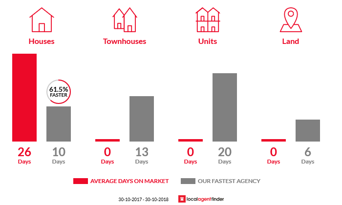 Average time to sell property in Merricks Beach, VIC 3926