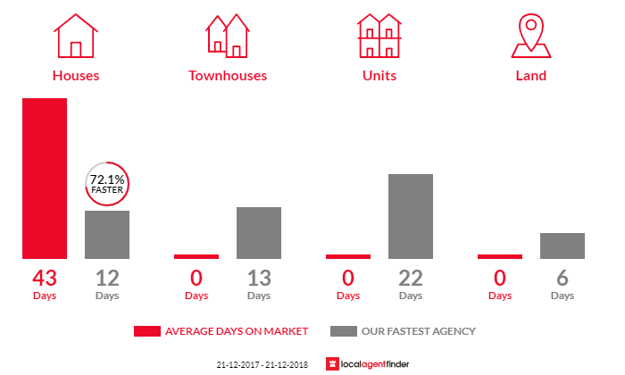Average time to sell property in Merricks North, VIC 3926