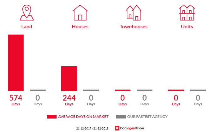 Average time to sell property in Merrigum, VIC 3618