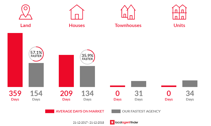 Average time to sell property in Merrijig, VIC 3723