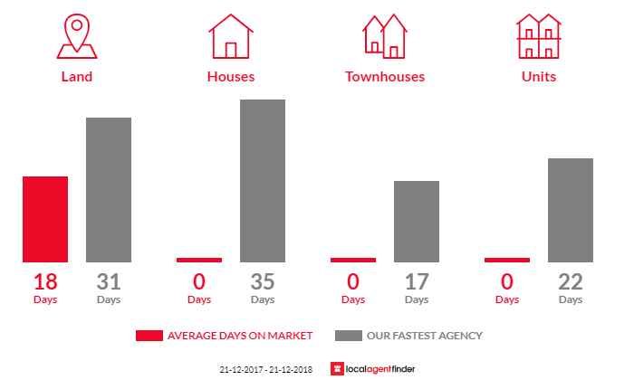 Average time to sell property in Merrimu, VIC 3340