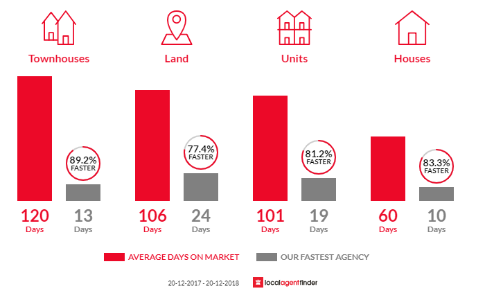 Average time to sell property in Merrylands, NSW 2160