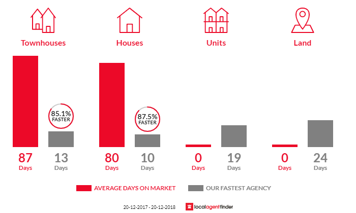 Average time to sell property in Merrylands West, NSW 2160