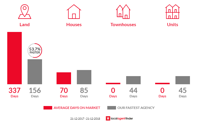 Average time to sell property in Metcalfe, VIC 3448