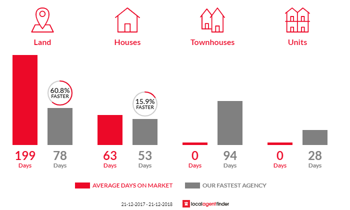 Average time to sell property in Metcalfe East, VIC 3444