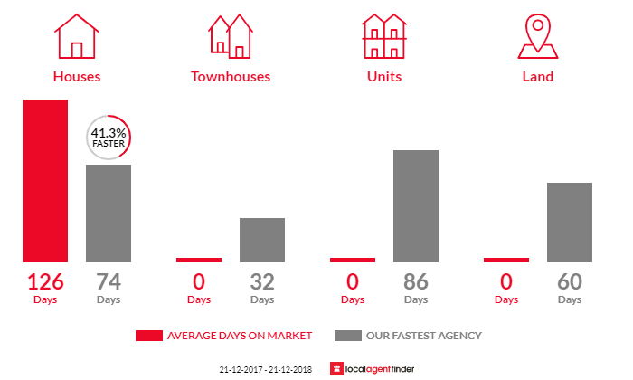 Average time to sell property in Metricup, WA 6280