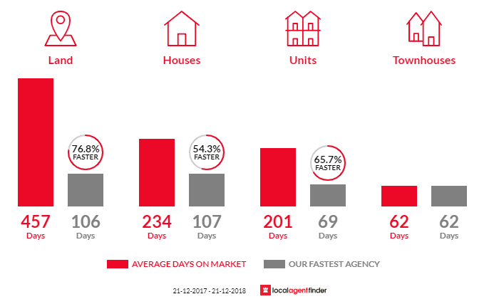 Average time to sell property in Metung, VIC 3904