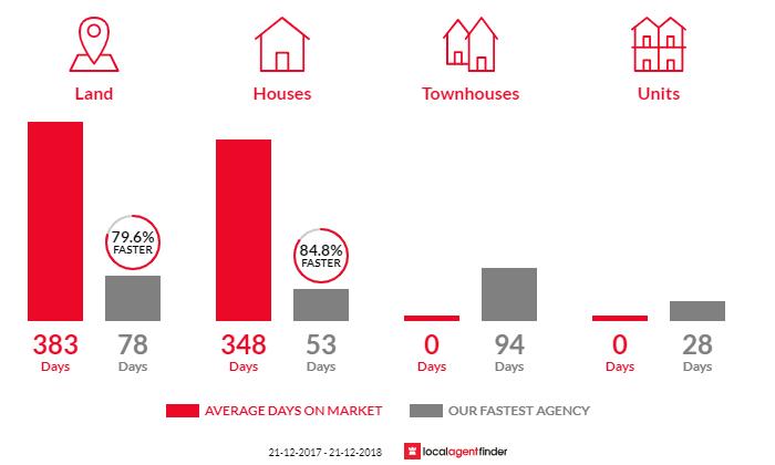 Average time to sell property in Mia Mia, VIC 3444