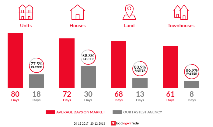 Average time to sell property in Miami, QLD 4220