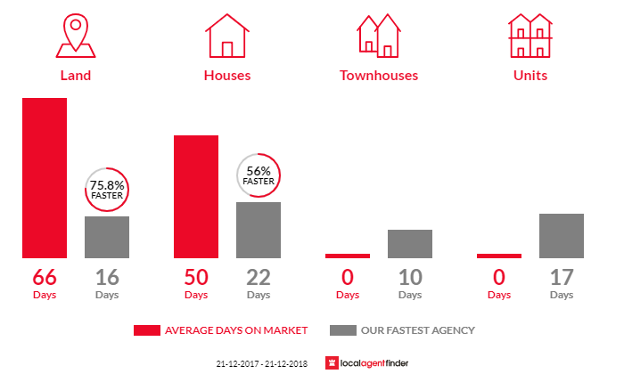 Average time to sell property in Mickleham, VIC 3064