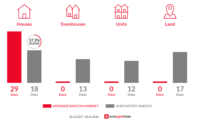 Average time to sell property in Middle Cove, NSW 2068