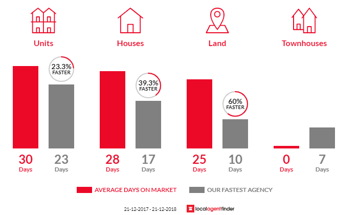 Average time to sell property in Middle Park, VIC 3206
