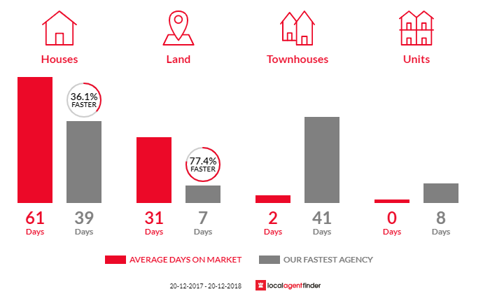 Average time to sell property in Middle Park, QLD 4074