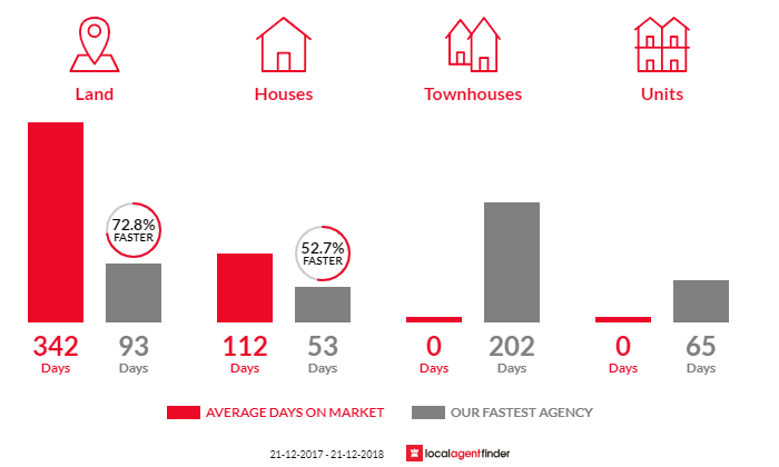 Average time to sell property in Middleton, SA 5213
