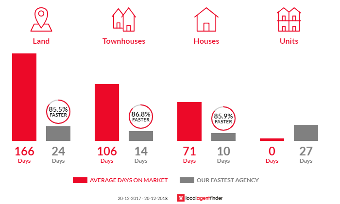 Average time to sell property in Middleton Grange, NSW 2171