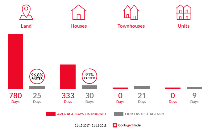 Average time to sell property in Miena, TAS 7030