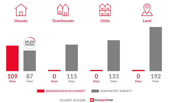 Average time to sell property in Milawa, VIC 3678