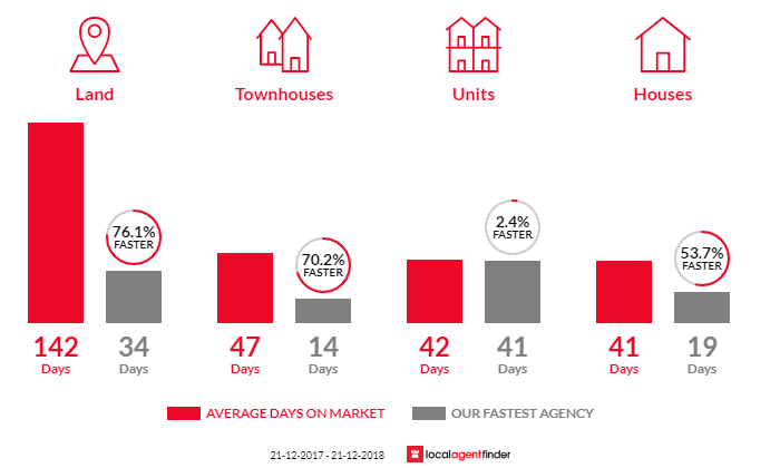 Average time to sell property in Mile End, SA 5031