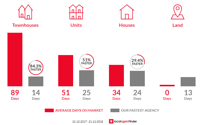 Average time to sell property in Mill Park, VIC 3082