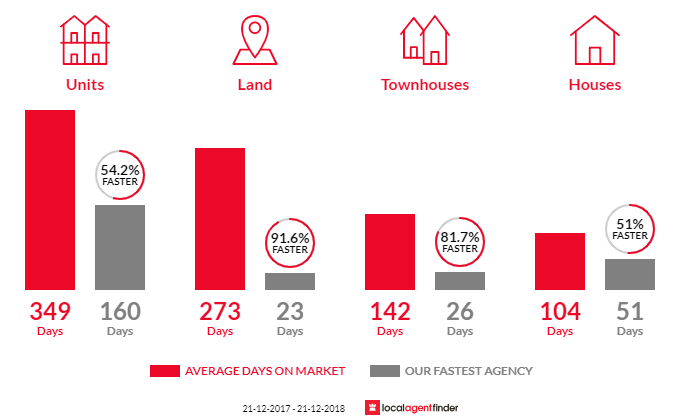Average time to sell property in Millars Well, WA 6714