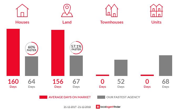 Average time to sell property in Millbridge, WA 6232