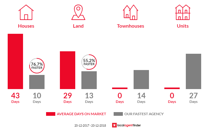 Average time to sell property in Miller, NSW 2168