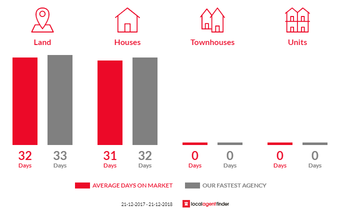 Average time to sell property in Millgrove, VIC 3799