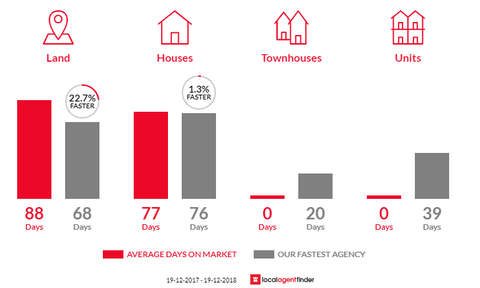 Average time to sell property in Millingandi, NSW 2549