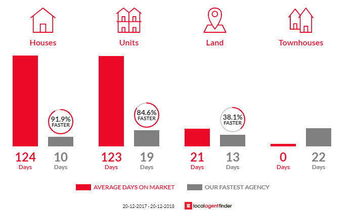 Average time to sell property in Milton, QLD 4064