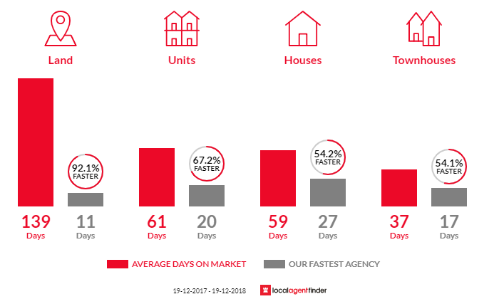 Average time to sell property in Minchinbury, NSW 2770
