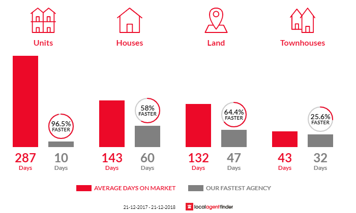Average time to sell property in Mindarie, WA 6030