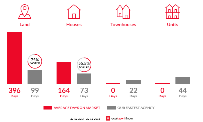Average time to sell property in Minden, QLD 4311