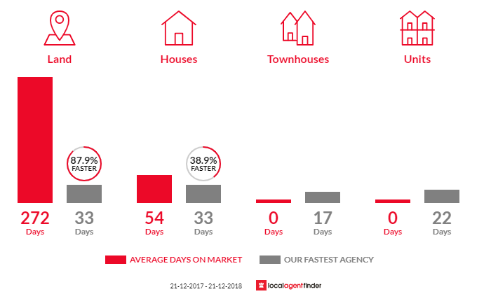 Average time to sell property in Miners Rest, VIC 3352