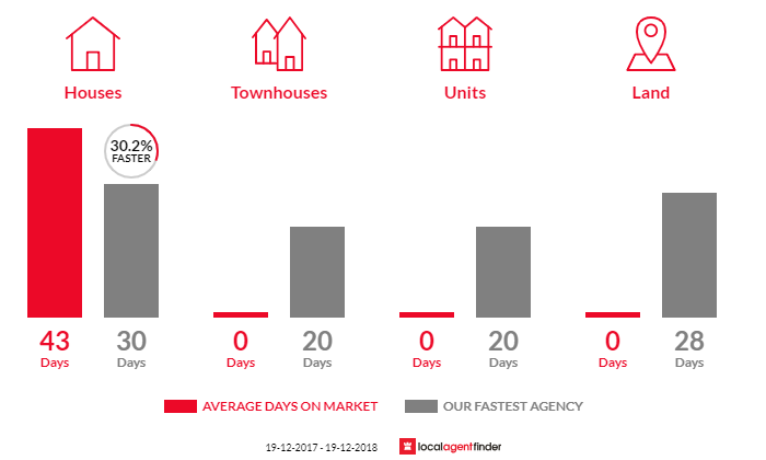 Average time to sell property in Minmi, NSW 2287