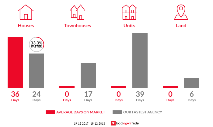 Average time to sell property in Minnamurra, NSW 2533