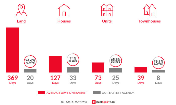 Average time to sell property in Minyama, QLD 4575