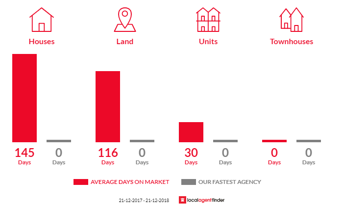 Average time to sell property in Minyip, VIC 3392