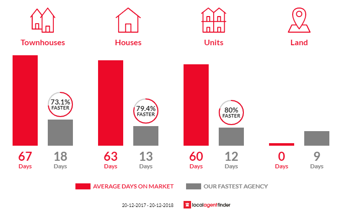 Average time to sell property in Miranda, NSW 2228