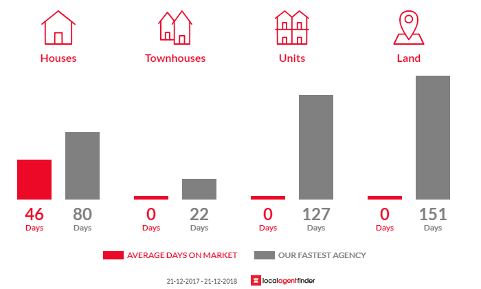 Average time to sell property in Mirboo, VIC 3871