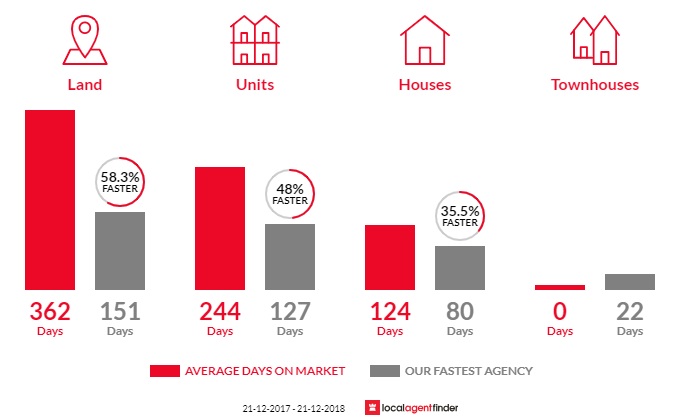 Average time to sell property in Mirboo North, VIC 3871