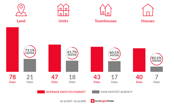 Average time to sell property in Mitcham, VIC 3132