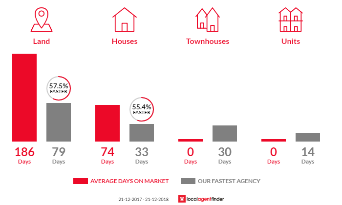 Average time to sell property in Mitchell Park, VIC 3355
