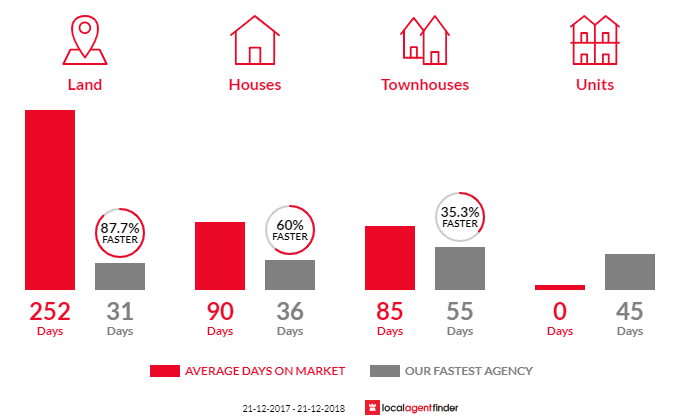 Average time to sell property in Moana, SA 5169