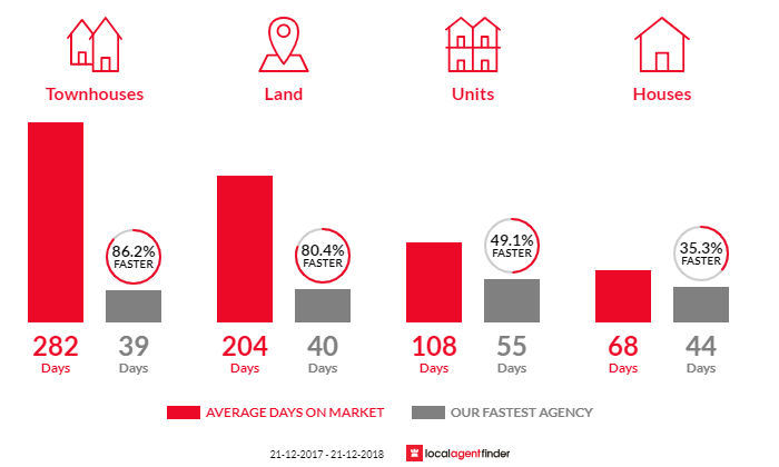 Average time to sell property in Modbury, SA 5092