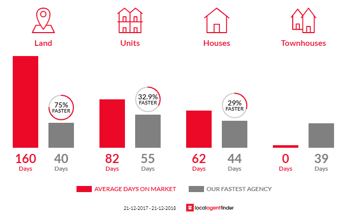 Average time to sell property in Modbury North, SA 5092