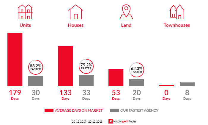 Average time to sell property in Moffat Beach, QLD 4551
