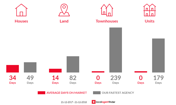 Average time to sell property in Moggs Creek, VIC 3231