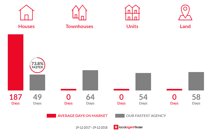 Average time to sell property in Mogriguy, NSW 2830
