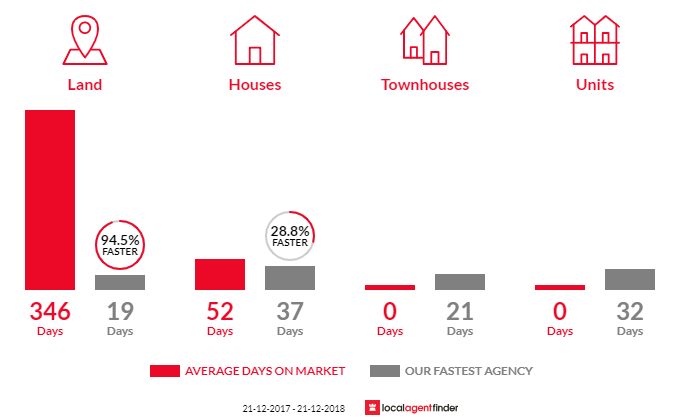 Average time to sell property in Molesworth, TAS 7140