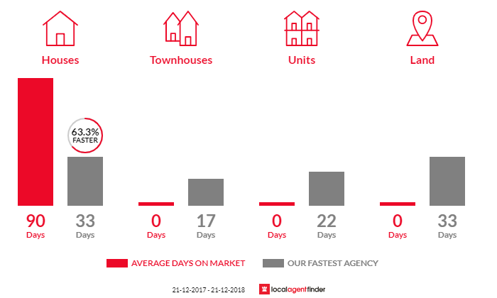 Average time to sell property in Mollongghip, VIC 3352